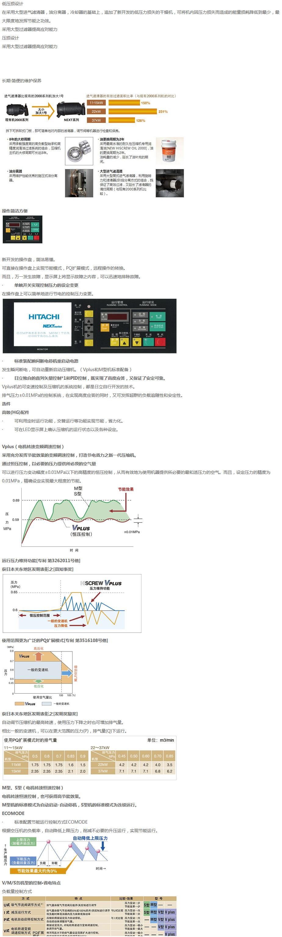 日立无油螺杆空压机_日立7.5KW无油涡旋机-十大品牌-华东空压机销售服务中心